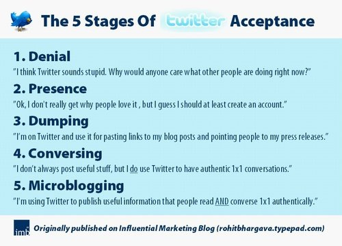 The 5 stages of twitter acceptance